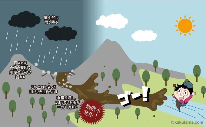 上流で雨が降って、せき止められた水が下流に向かって飛び出す図