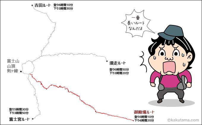 富士山御殿場の距離