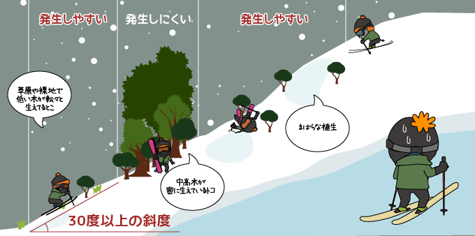 雪崩の起きやすい所