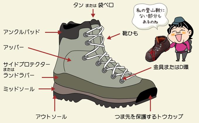 登山靴の各部分の説明図
