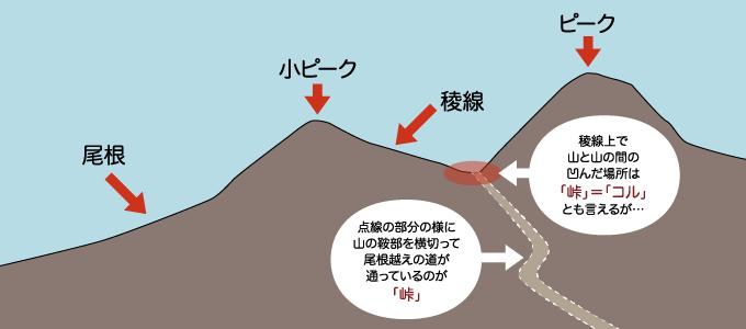 稜線上で山の鞍部を横切って尾根越えの道が通っているのが「峠」と説明するイラスト
