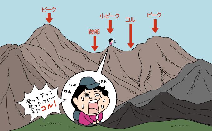 八ヶ岳のコルを例にあげてコルを説明する