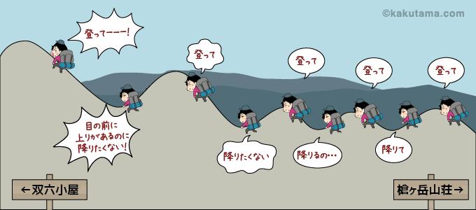 西鎌尾根のイメージイラスト