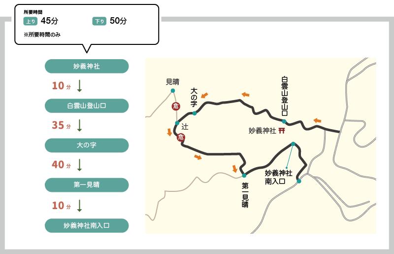 妙義山の行動予定地図