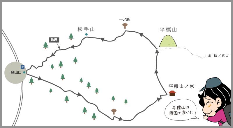 周回登山の例のイラスト