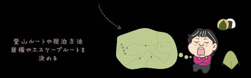 私の登山計画_登山コースやスケジュールを決める