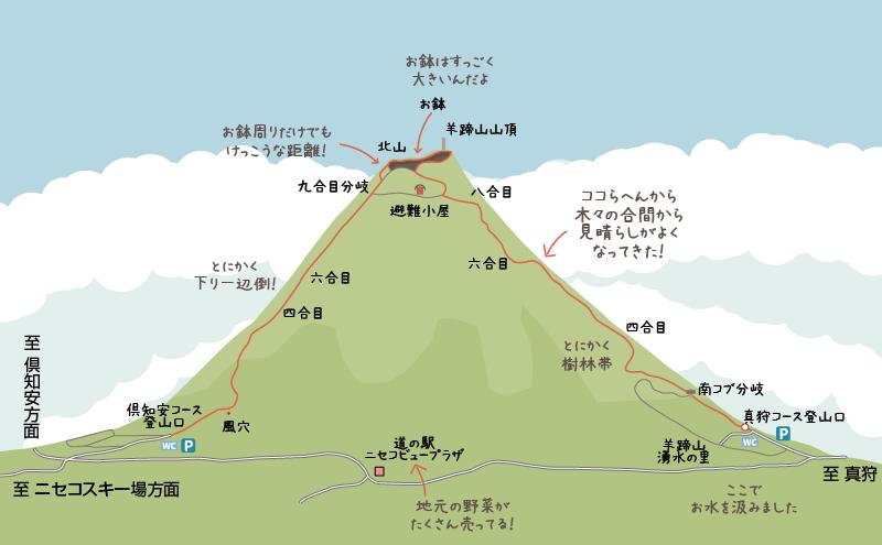 羊蹄山真狩コースから倶知安コースへのイラストマップ