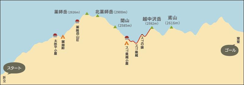 スゴ乗越から越中沢岳までの高低差