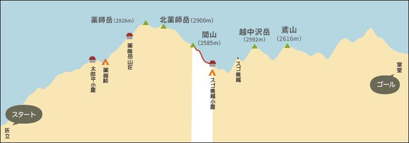 間山とスゴ乗越標の高差イラスト地図