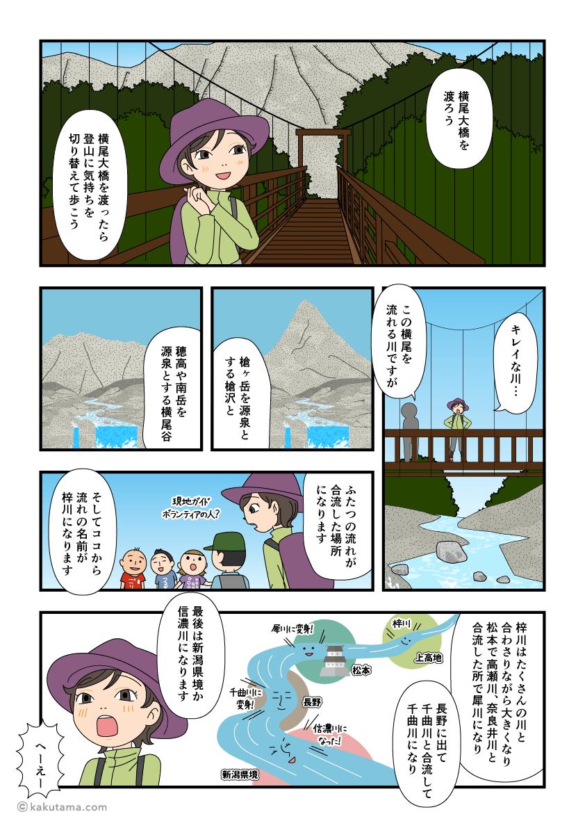 槍沢の水が梓川になり後に信濃川になっていく漫画