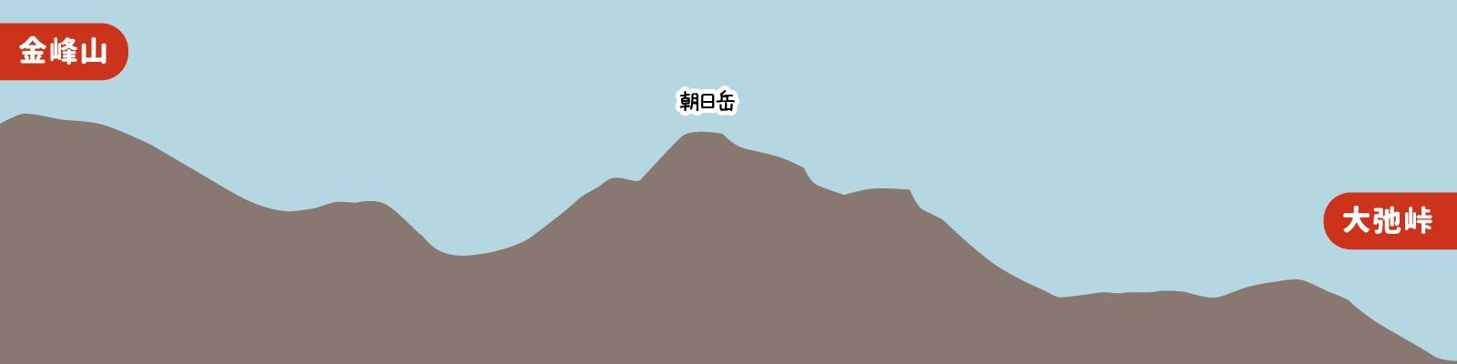 金峰山から大弛峠への高低差