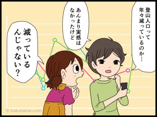 登山人口の減少を心配している登山者の漫画1