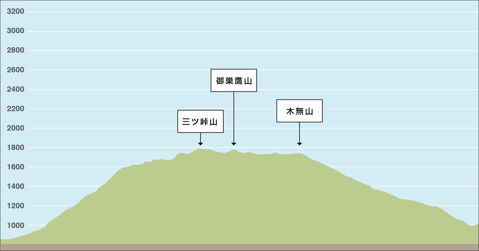 三ツ峠山登山の標高差のイラスト