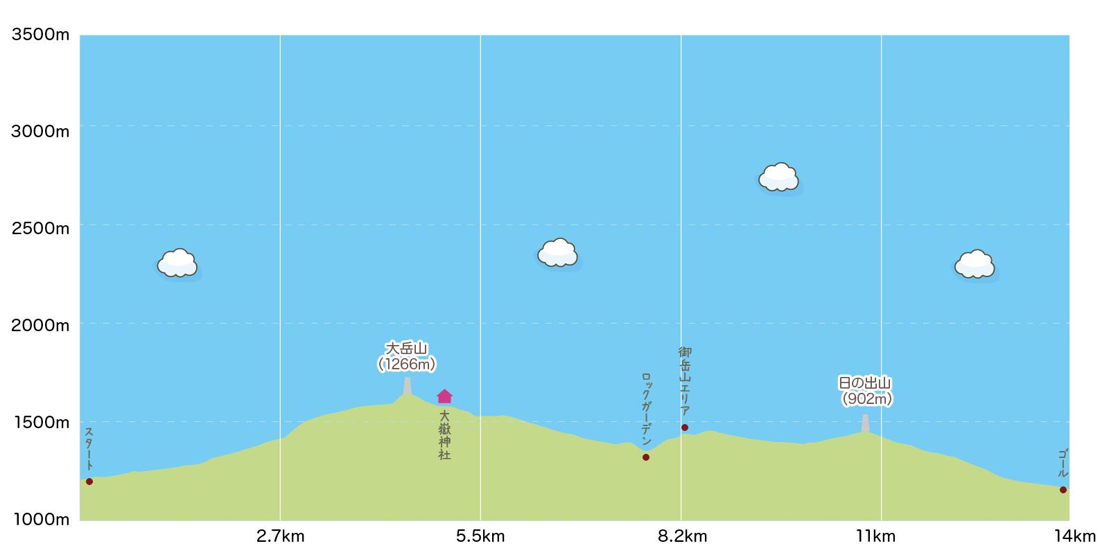 日帰り単独縦走で大岳山〜日の出山高低差イラスト