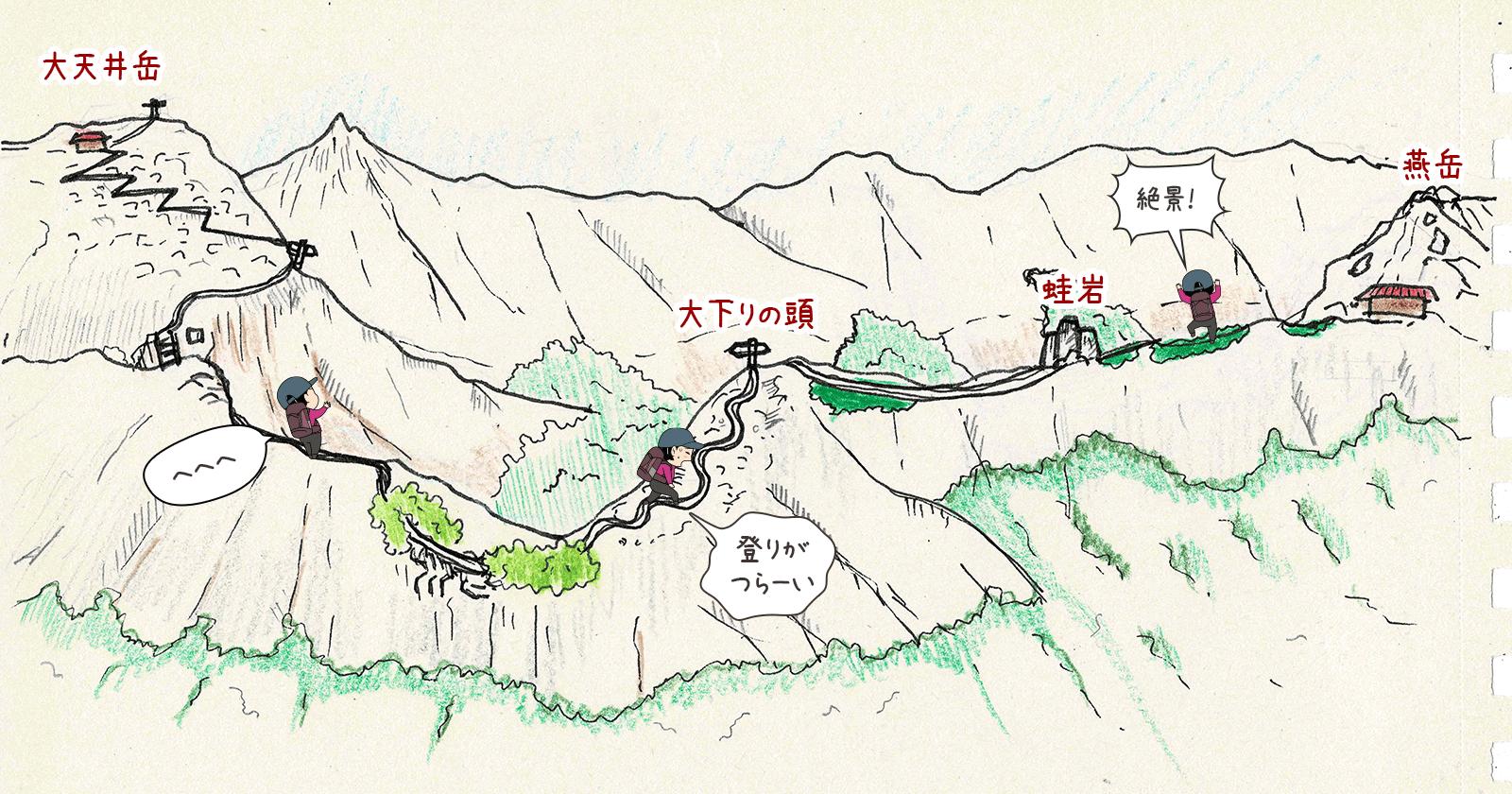大天井岳から燕山荘までのイラストマップ