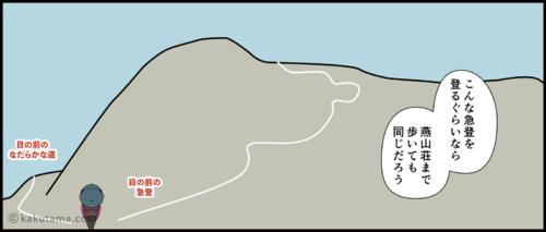 燕岳と常念岳の分岐点でどちらへ行くか迷う漫画